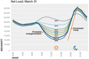net energy load California duck curve