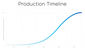 tesla model 3 production s curve
