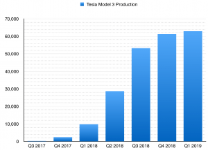tesla model 3 production ramp